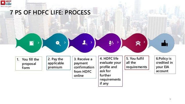 HDFC Life Insurance | Marketing of Services | 7 Ps of Services