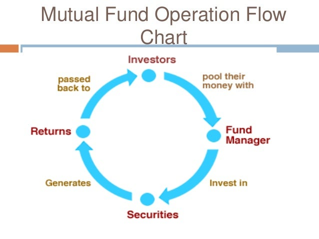 mutual fund flows and performance in In contrast, funds with rating downgrades experience significant outflows   performance metric that many mutual fund companies actually advertise--as the.
