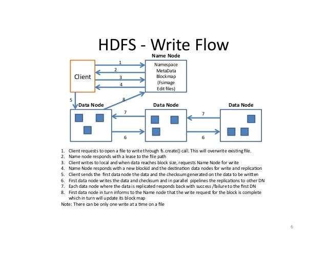 how to overwrite a file in hdfs bill