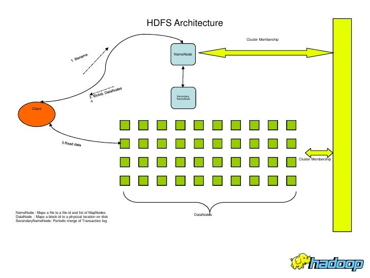 Charmant HDFS Architecture ...