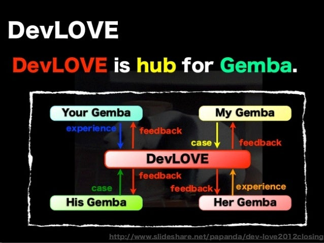 http://www.slideshare.net/papanda/dev-love2012closing