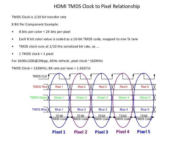 HDMI TMDS Clock to Pixel Relationship TMDS Clock is 1/10 bit transfer rate 8 Bit Per Component Example: • 8 bits per color...