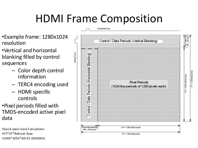 HDMI Frame Composition •Example frame: 1280x1024 resolution •Vertical and horizontal blanking filled by control sequences ...