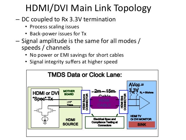 HDMI/DVI Main Link Topology – DC coupled to Rx 3.3V termination • Process scaling issues • Back-power issues for Tx – Sign...
