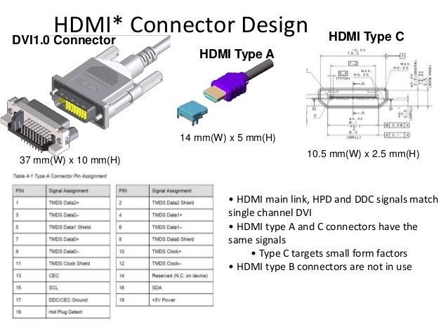 HDMI* Connector Design HDMI Type A 14 mm(W) x 5 mm(H) 37 mm(W) x 10 mm(H) DVI1.0 Connector HDMI Type C 10.5 mm(W) x 2.5 mm...