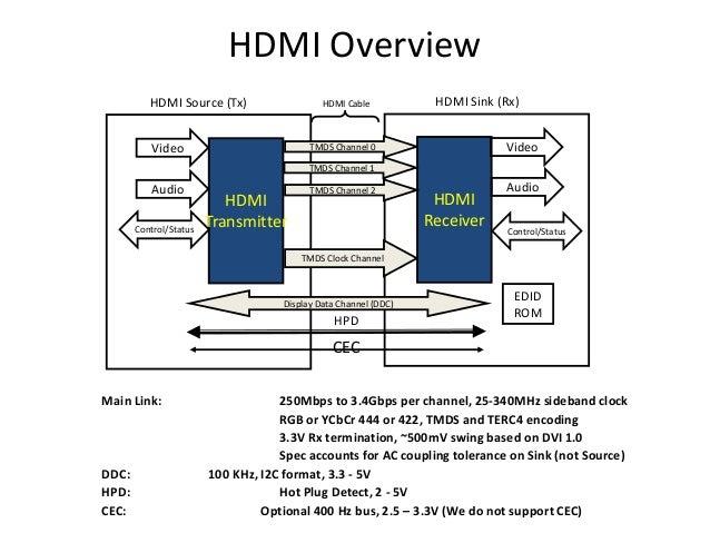 HDMI Overview EDID ROM HDMI Sink (Rx) HDMI Transmitter Video Audio Control/Status TMDS Channel 0 HDMI Receiver TMDS Channe...