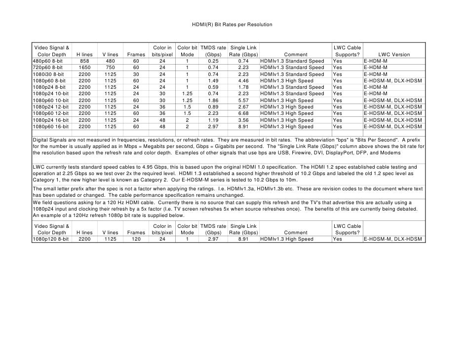 HDMI(R) Bit Rates per Resolution    Video Signal &                                    Color in Color bit TMDS rate Single ...