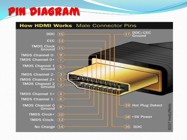 Hdmi Connector Wiring Diagram | Wiring Diagram on