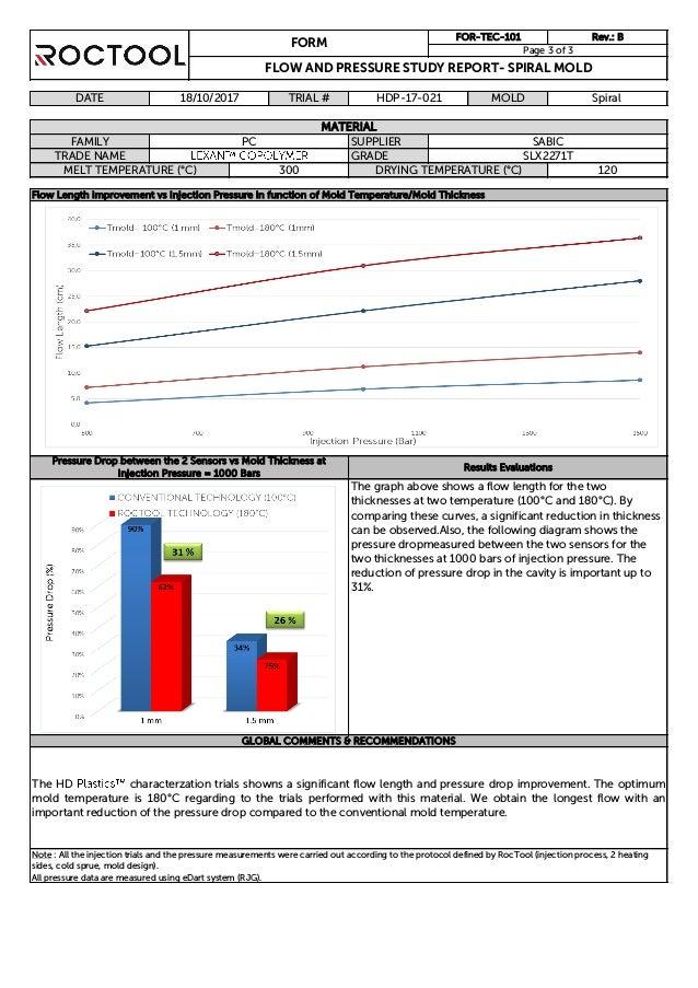lexan copolymer SLX2271T