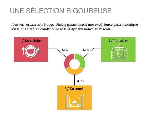 UNE SÉLECTION RIGOUREUSE 1/ La cuisine 33 % 2/ Le cadre 3/ L'accueil 33 % 33 % Tous les restaurants Happy Dining garantiss...