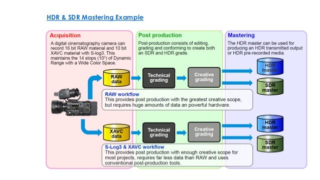 HDR and WCG Video Broadcasting Considerations