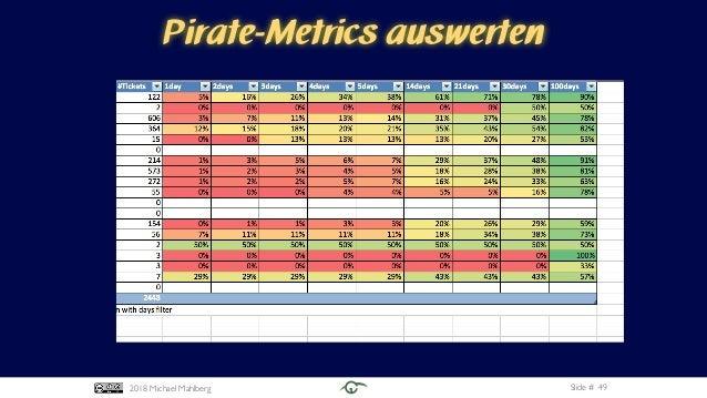 Slide #2018 Michael Mahlberg Pirate-Metrics auswerten 49