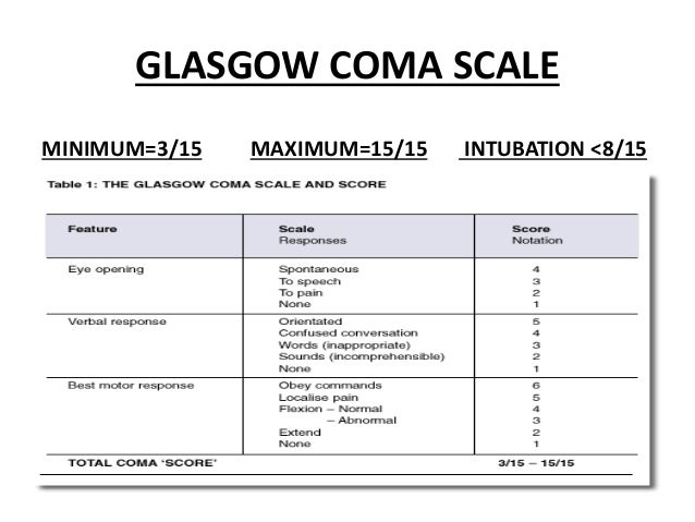 glasgow coma and glasgow outcome scales for brain injury Functional outcome scales in traumatic brain injury: a comparison of the glasgow outcome scale (extended) and the functional status examination physiologic measures of injury severity (glasgow coma score [gcs]) did not correlate with anatomic measures (abbreviated injury scale [ais] and injury severity score.