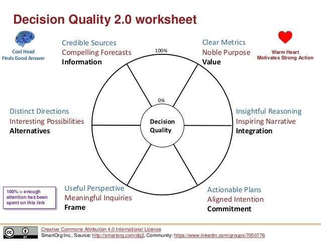 Decision Quality 2.0 worksheet Decision Quality 0% 100% Useful Perspective Meaningful Inquiries Frame Distinct Directions ...