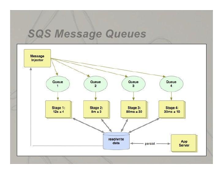 SQS Message Queues