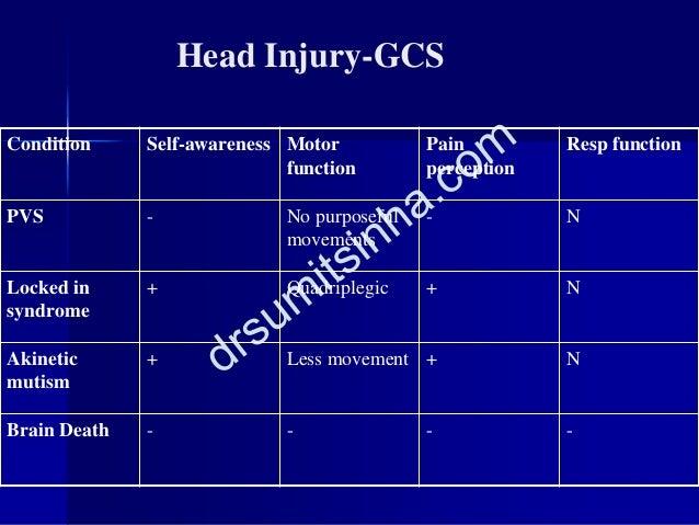 Head Injury-GCS Condition Self-awareness Motor function Pain perception Resp function PVS - No purposeful movements - N Lo...