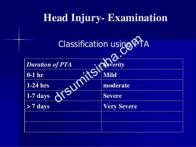 Duration of PTA Severity 0-1 hr Mild 1-24 hrs moderate 1-7 days Severe > 7 days Very Severe Head Injury- Examination Class...
