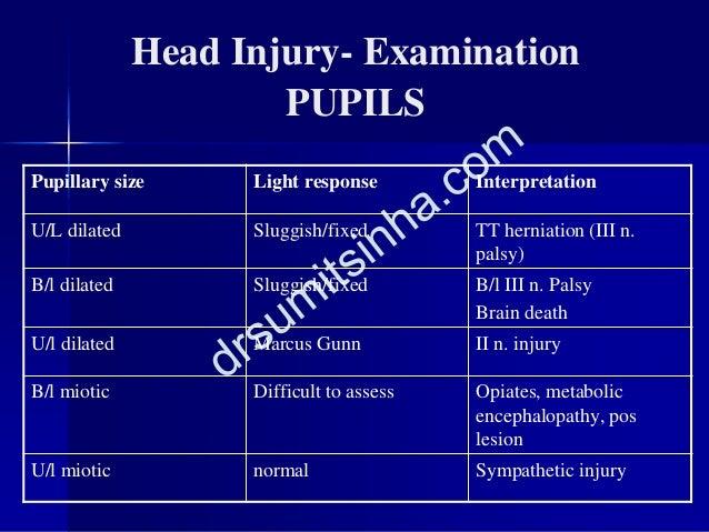 Head Injury- Examination PUPILS Pupillary size Light response Interpretation U/L dilated Sluggish/fixed TT herniation (III...