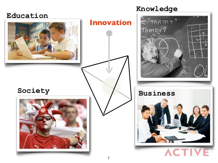 KnowledgeEducation            Innovation  Society                Business                1