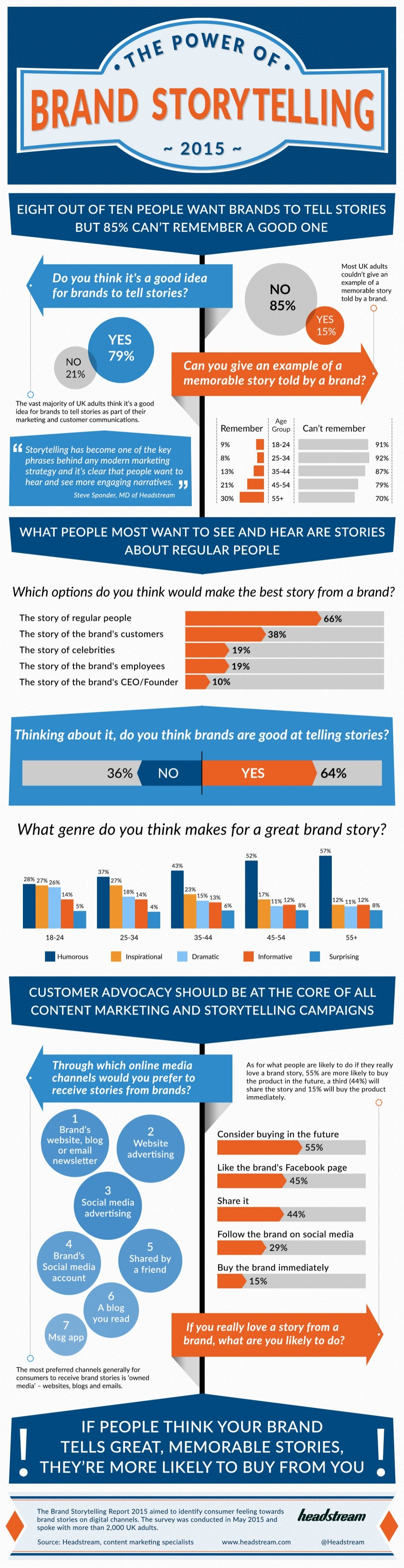 the power of brand storytelling