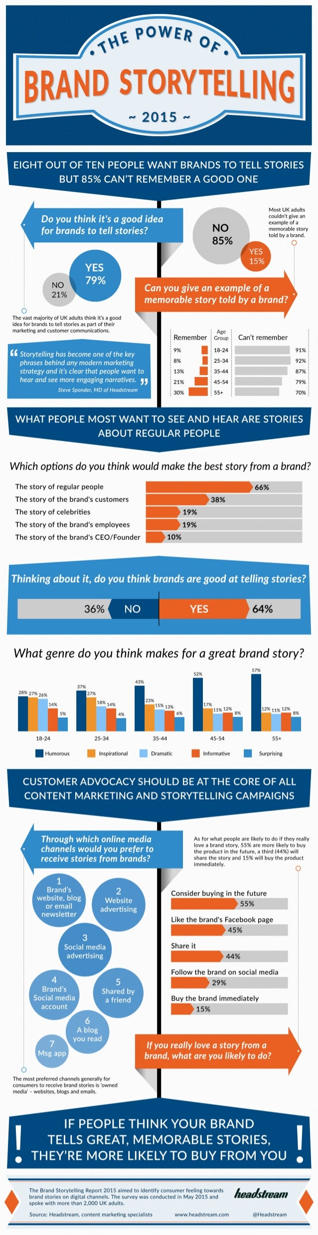 "0"" POWER °. ¢  BRAND STORYTELLING  -- 2015 -  EIGHT OUT OF TEN PEOPLE WANT BRANDS TO TELL STORIES BUT 85% CAN'T REMEMBER A..."