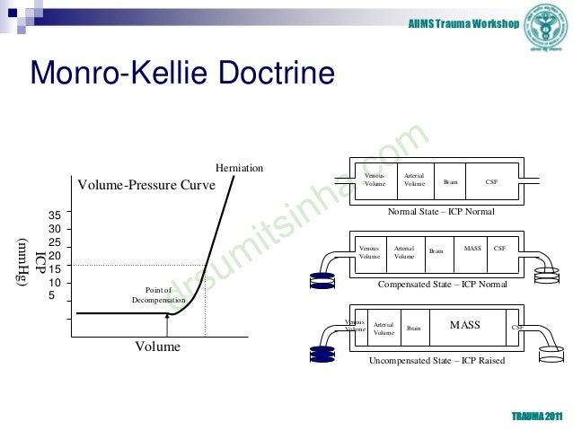 AIIMS Trauma Workshop TRAUMA 2011 Monro-Kellie Doctrine Venous Volume Arterial Volume Brain CSF Normal State – ICP Normal ...
