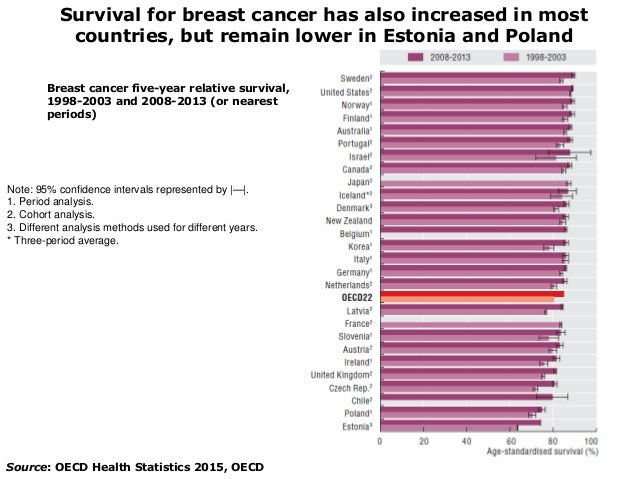 oecd health statistics 2015 pdf