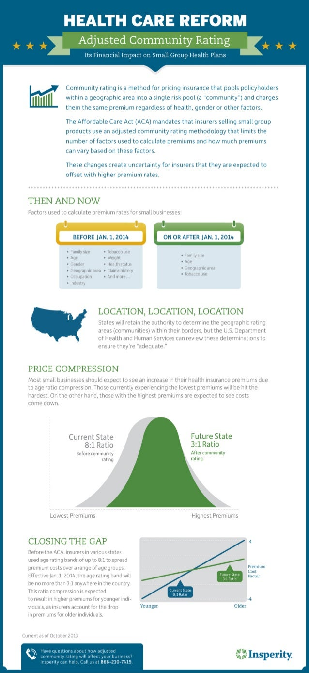 Health Care Reform Adjusted Community Rating [Infographic]