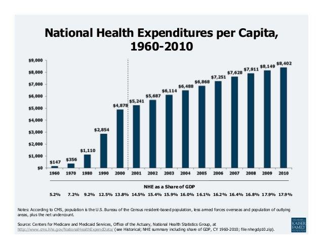 National Health Expenditures per Capita,                            1960-2010                                             ...