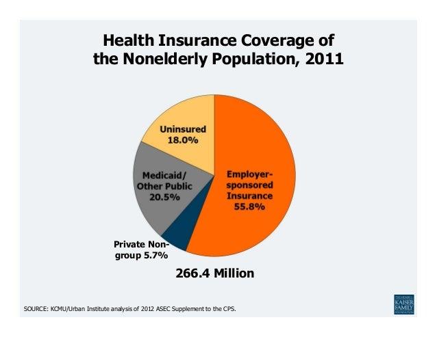 Health Insurance Coverage of                       the Nonelderly Population, 2011                              Private No...