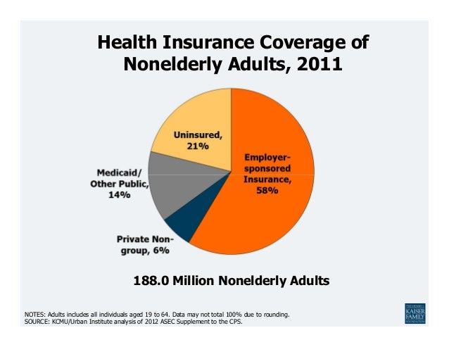Health Insurance Coverage in America, 2011