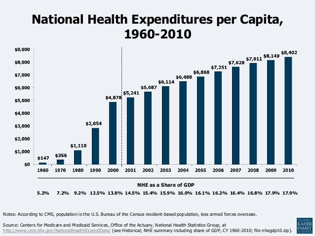 National Health Expenditures per Capita,                           1960-2010                                              ...