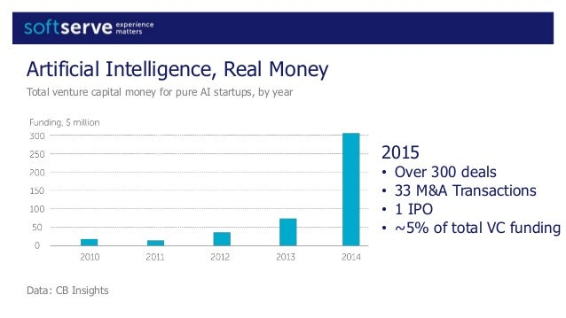 Artificial Intelligence, Real Money Total venture capital money for pure AI startups, by year Data: CB Insights 2015 • Ove...