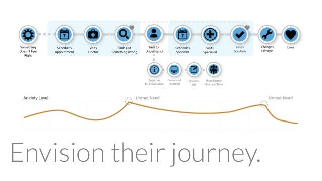 Envision their journey.