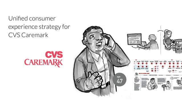 CVS  Unified consumer  experience strategy for  CVS Caremark