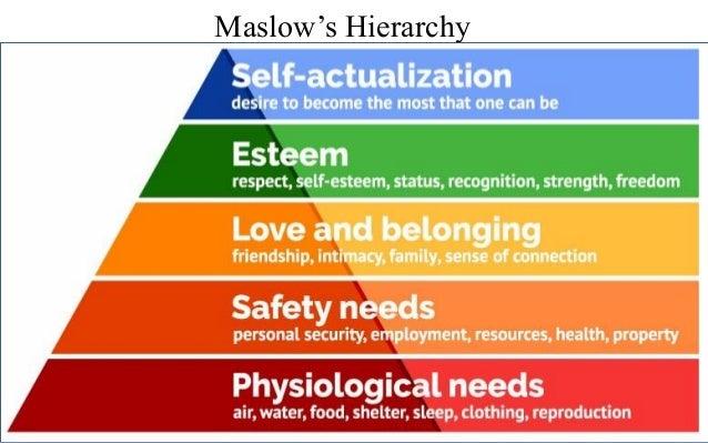 maslow nursing