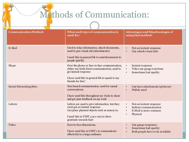 Appropriate Communication Methods for a Manager within a Health Care Organization