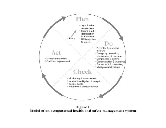 Hazard Prevention Programs and OHS Management Systems