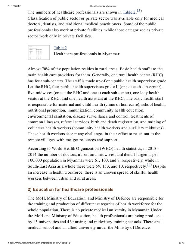 Health and Sustainable Development in Myanmar