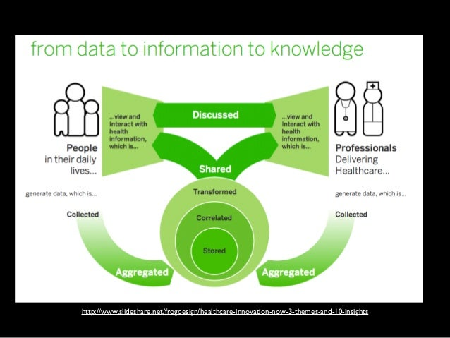 http://www.slideshare.net/frogdesign/healthcare-innovation-now-3-themes-and-10-insights