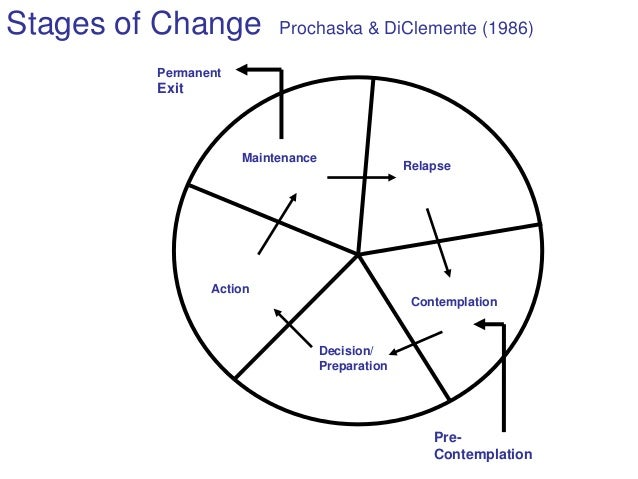 Health behaviour change