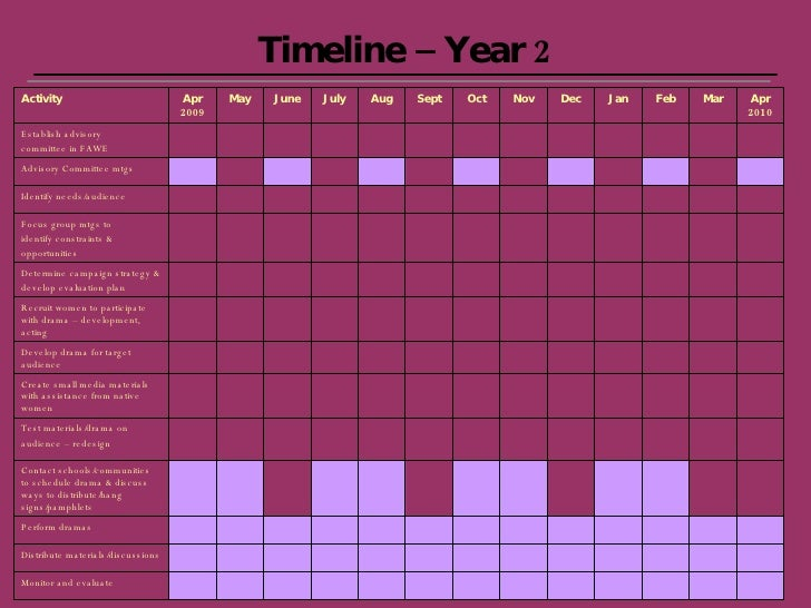 Timeline – Year 2 Monitor and evaluate Apr 2010 Mar Feb Jan Dec Nov Oct Sept Aug July June May Apr 2009 Distribute materia...