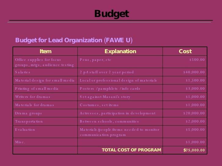 Budget Budget for Lead Organization (FAWE U) $1,000.00 Misc. $1,000.00 Set against Masani's story Writers for dramas $1,00...