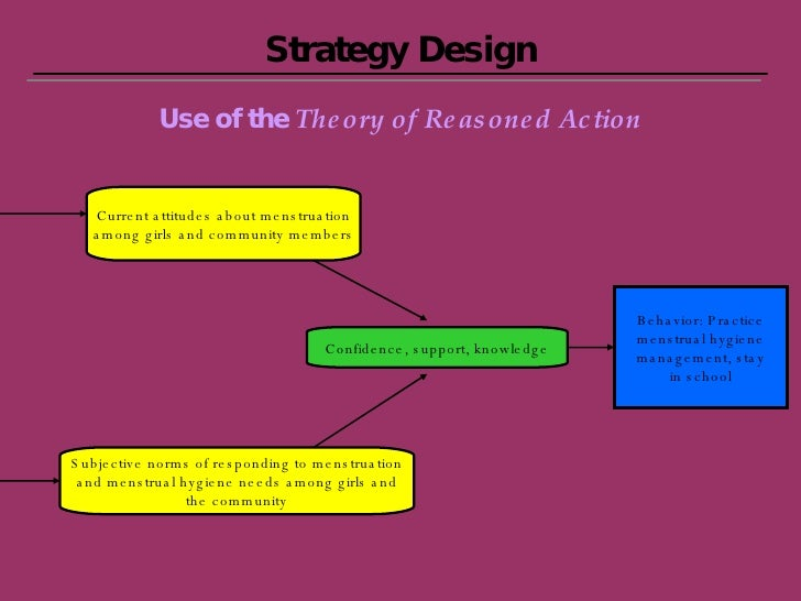 Strategy Design Use of the  Theory of Reasoned Action Behavior: Practice menstrual hygiene management, stay in school Curr...