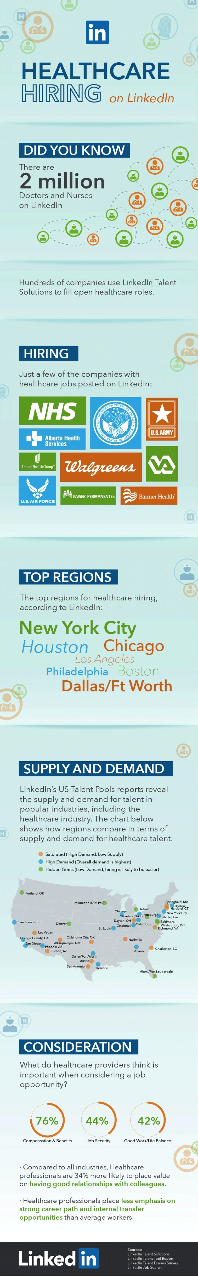 Over 2 Million North American Doctors and Nurses are on LinkedIn | INFOGRAPHIC