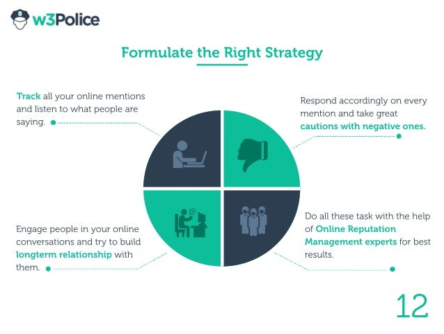 FormulatetheRightStrategy Trackallyouronlinementions andlistentowhatpeopleare saying. 12 Engagepeopleinyouronline conversa...