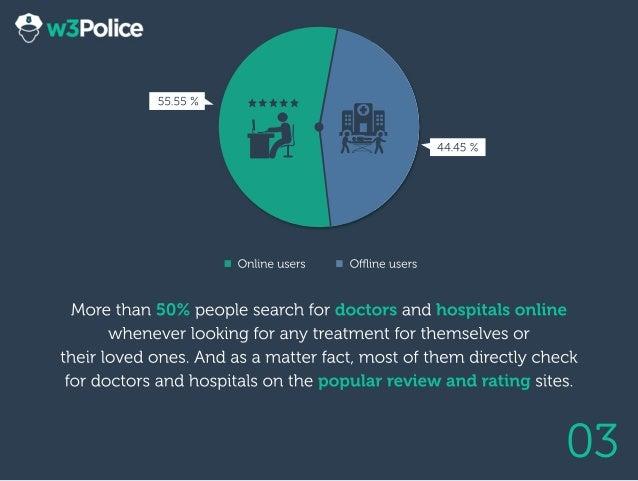 03 Morethan50%peoplesearchfordoctorsandhospitalsonline wheneverlookingforanytreatmentforthemselvesor theirlovedones.Andasa...