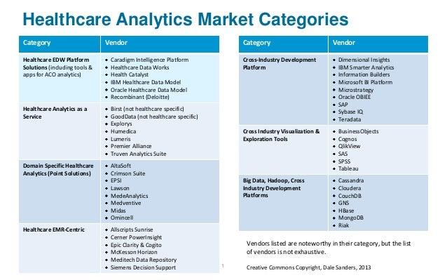 Healthcare Analytics Market Categorization