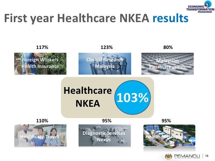 National Key Economic Area Healthcare 12 5 2012