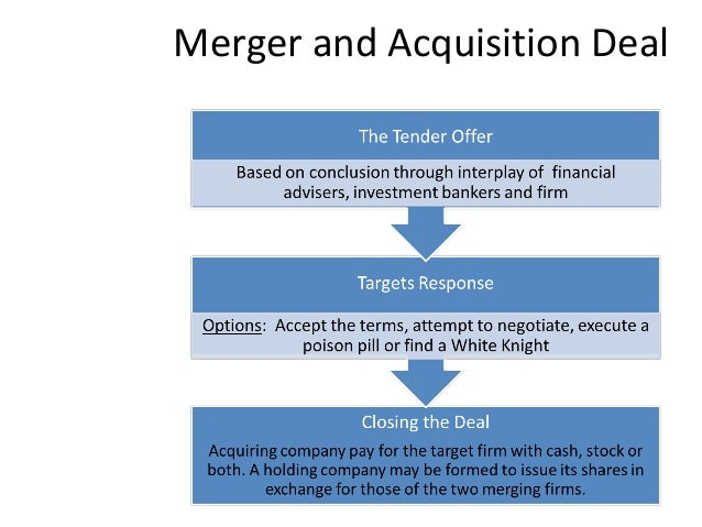 Merger and acquisition a survival strategy